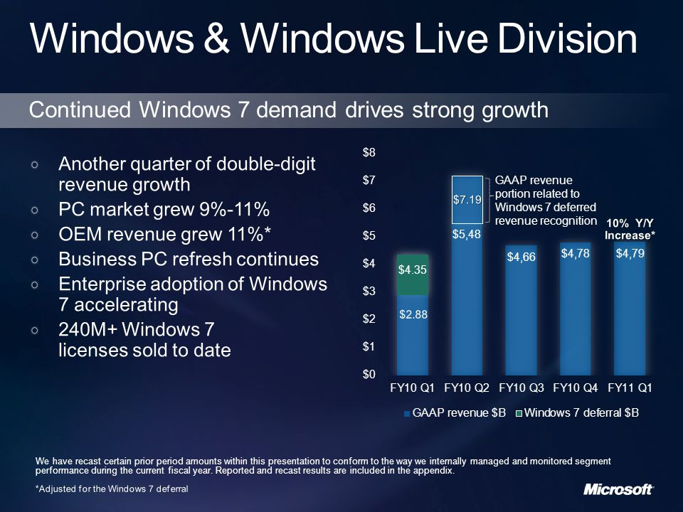 9/30/20109/30/2009Y/Y $Y/Y % GAAP WWLD revenue$4,785$2,880$1,90566% Add: Windows 7 deferral$1,466($1,466) WWLD, adjusted for item above$4,785$4,346$43910% The non-GAAP measures provided above, which remove the revenue adjustment for Windows 7 Deferral from the most directly comparable GAAP measures, are included as an additional clarifying item to aid readers of the financial statements in further understanding the Company s first- quarter performance and the impact that certain items and events had on the financial results.