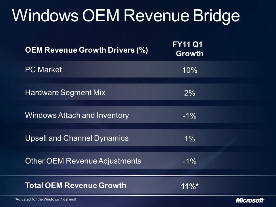 GAAP Microsoft operating income (D)$7,116$4,48259% Add: Windows 7 deferral (E)$1,466 Microsoft operating income, adjusted for above items F = (D + E) $7,116$5,94820% GAAP Microsoft revenue (A)$16,195$12,92025% Add: Windows 7 deferral (B)$1,466 Microsoft revenue, adjusted for above items C = (A + B) $16,195$14,38613% 9/30/20109/30/2009Y/Y GAAP Microsoft operating margin (D/A)44%35%9pts Microsoft operating margin, adjusted for above items (F/C) 44%41%3pts The non-GAAP measures provided above, which remove the revenue adjustment for Windows 7 deferral from the most directly comparable GAAP measures, are included as an additional clarifying item to aid readers of the financial statements in further understanding the Company s first- quarter performance and the impact that certain items and events had on the financial results.