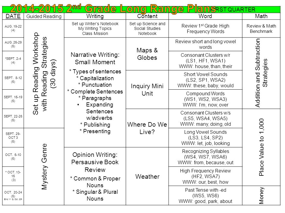FIRST QUARTER DATE Guided Reading WritingContentWordMath AUG.