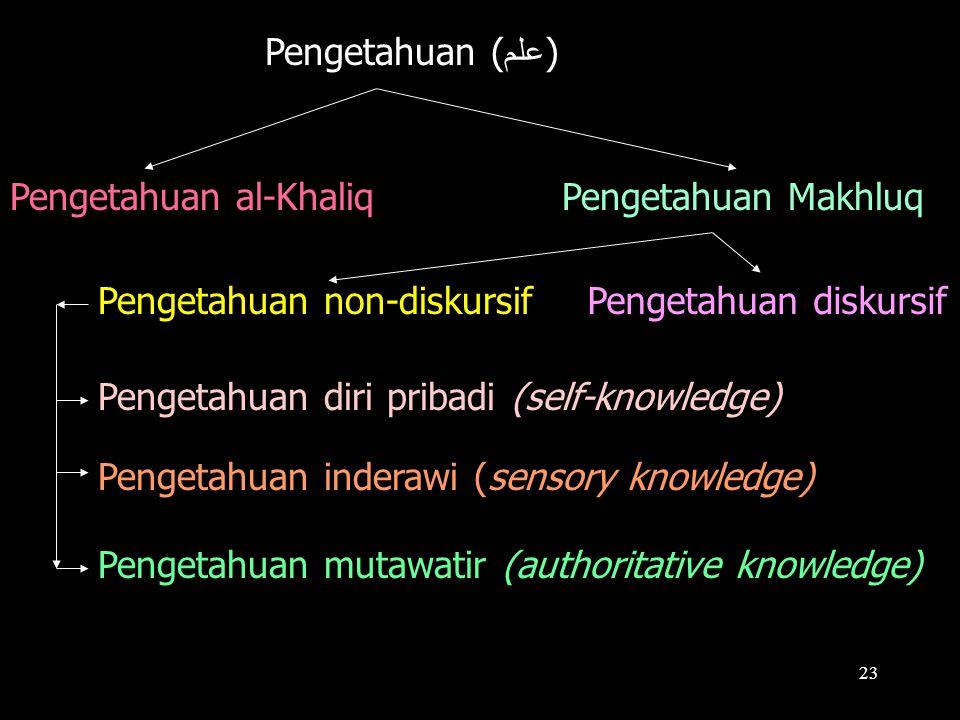 23 Pengetahuan ( علم ) Pengetahuan al-KhaliqPengetahuan Makhluq Pengetahuan diri pribadi (self-knowledge) Pengetahuan inderawi (sensory knowledge) Pengetahuan mutawatir (authoritative knowledge) Pengetahuan non-diskursifPengetahuan diskursif