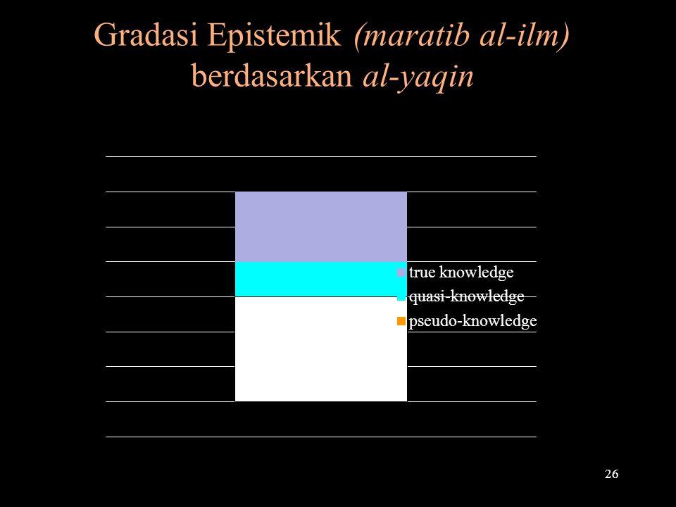Gradasi Epistemik (maratib al-ilm) berdasarkan al-yaqin 26