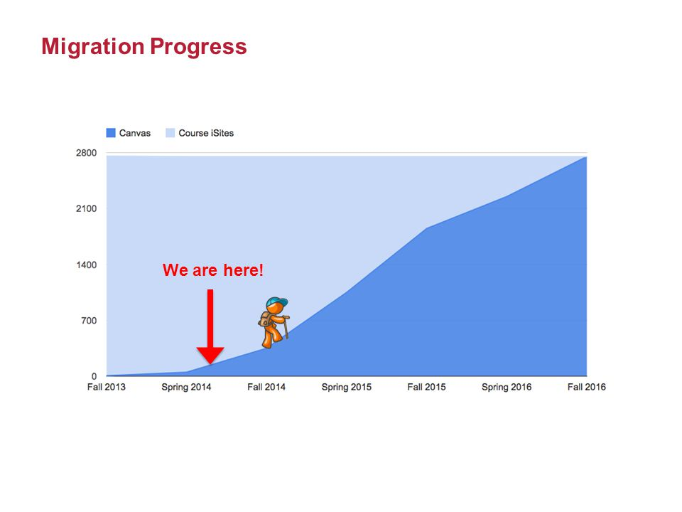 Migration Progress We are here!