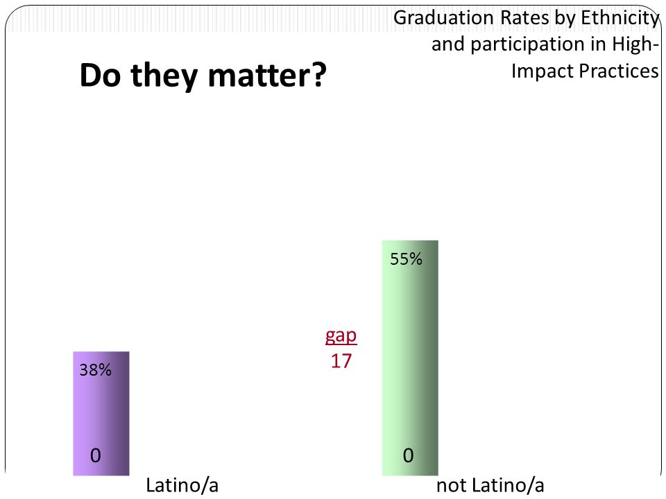 Graduation Rates by Ethnicity and participation in High- Impact Practices 00 Latino/anot Latino/a 38% 55% gap 17 Do they matter