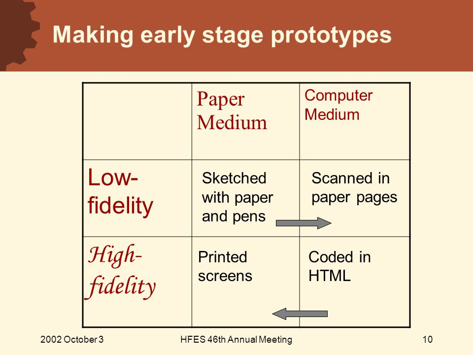 2002 October 3HFES 46th Annual Meeting10 Making early stage prototypes Paper Medium Computer Medium Low- fidelity High- fidelity Sketched with paper and pens Scanned in paper pages Printed screens Coded in HTML