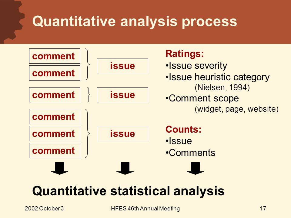 2002 October 3HFES 46th Annual Meeting17 Quantitative analysis process comment issue Ratings: Issue severity Issue heuristic category (Nielsen, 1994) Comment scope (widget, page, website) Counts: Issue Comments Quantitative statistical analysis