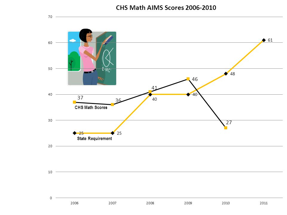 State Requirement CHS Math Scores