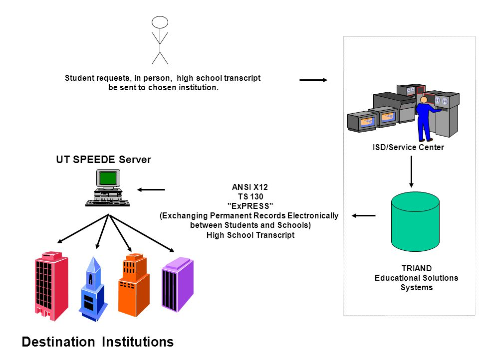 ANSI X12 TS 130 ExPRESS (Exchanging Permanent Records Electronically between Students and Schools) High School Transcript UT SPEEDE Server Destination Institutions Student requests, in person, high school transcript be sent to chosen institution.
