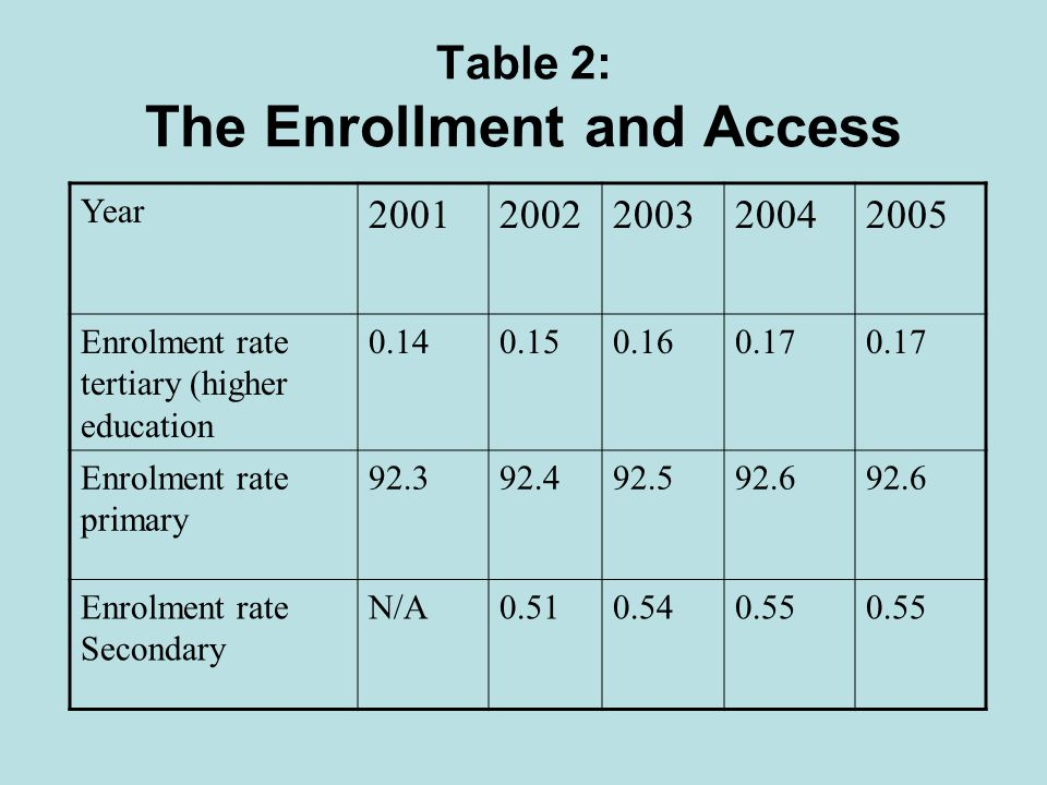 Table 2: The Enrollment and Access Year 20012002200320042005 Enrolment rate tertiary (higher education 0.140.150.160.17 Enrolment rate primary 92.392.