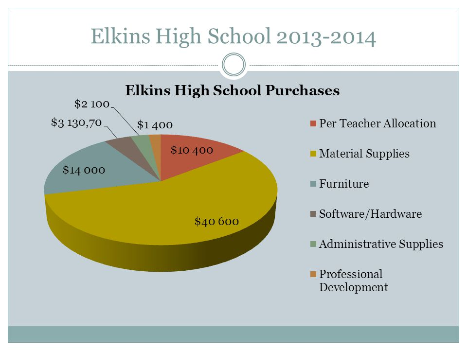 Elkins High School 2013-2014