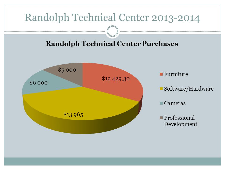 Randolph Technical Center 2013-2014