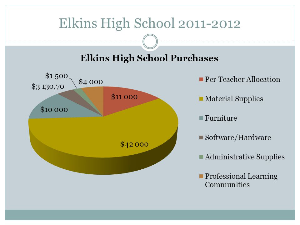 Elkins High School 2011-2012