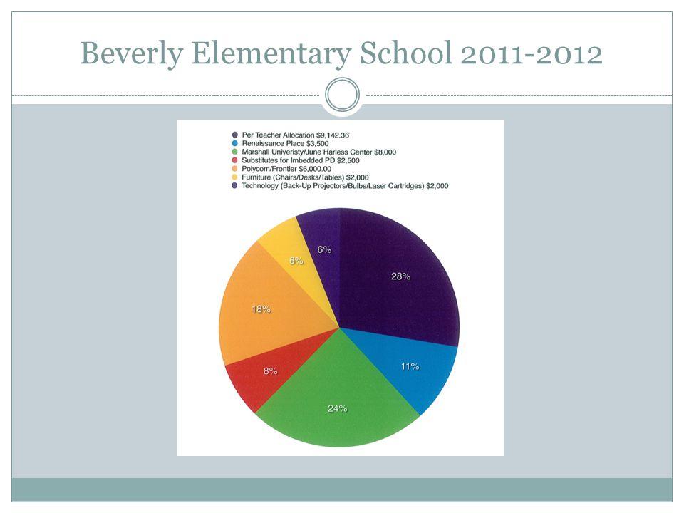 Beverly Elementary School 2011-2012
