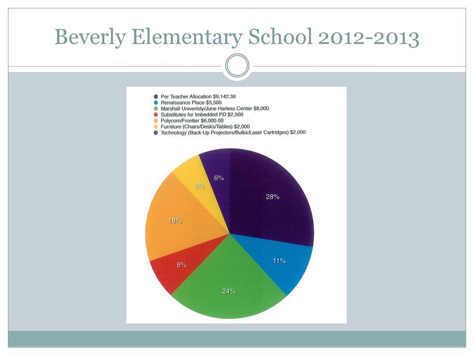 Beverly Elementary School 2012-2013
