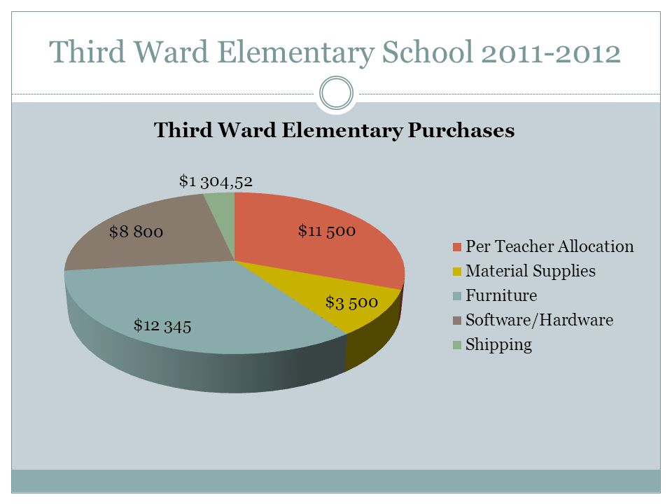 Third Ward Elementary School 2011-2012