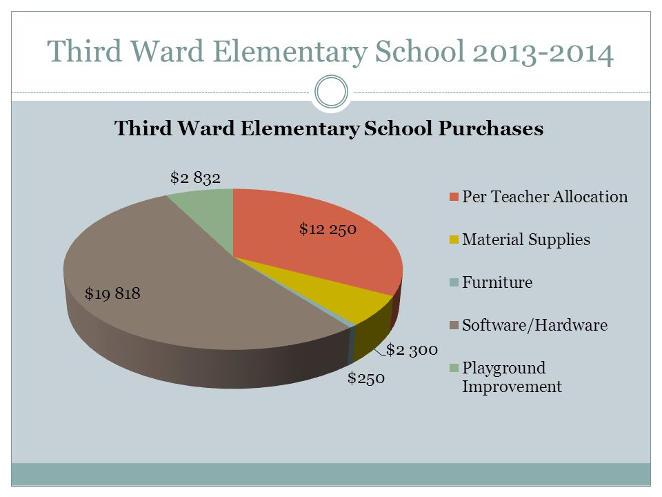 Third Ward Elementary School 2013-2014