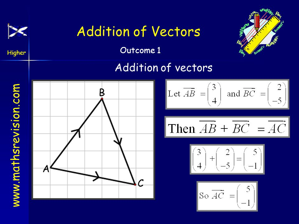 www.mathsrevision.com Higher Outcome 1 Addition of Vectors Any two vectors can be added in this way a b a + b b Arrows must be nose to tail
