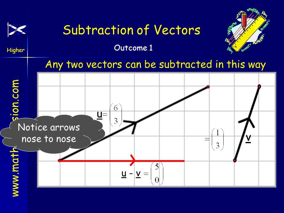www.mathsrevision.com Higher Outcome 1 Negative Vector Negative vector For any vector u