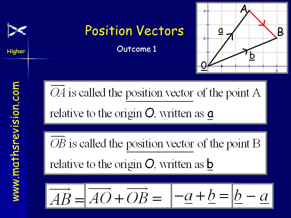www.mathsrevision.com Higher Outcome 1 Position Vectors A is the point (3,4) and B is the point (5,2). Write down the components of B A Answers the sa