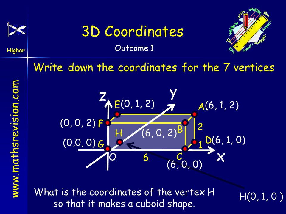 www.mathsrevision.com Higher Outcome 1 O 3D Coordinates In the real world points in space can be located using a 3D coordinate system. x y z For examp