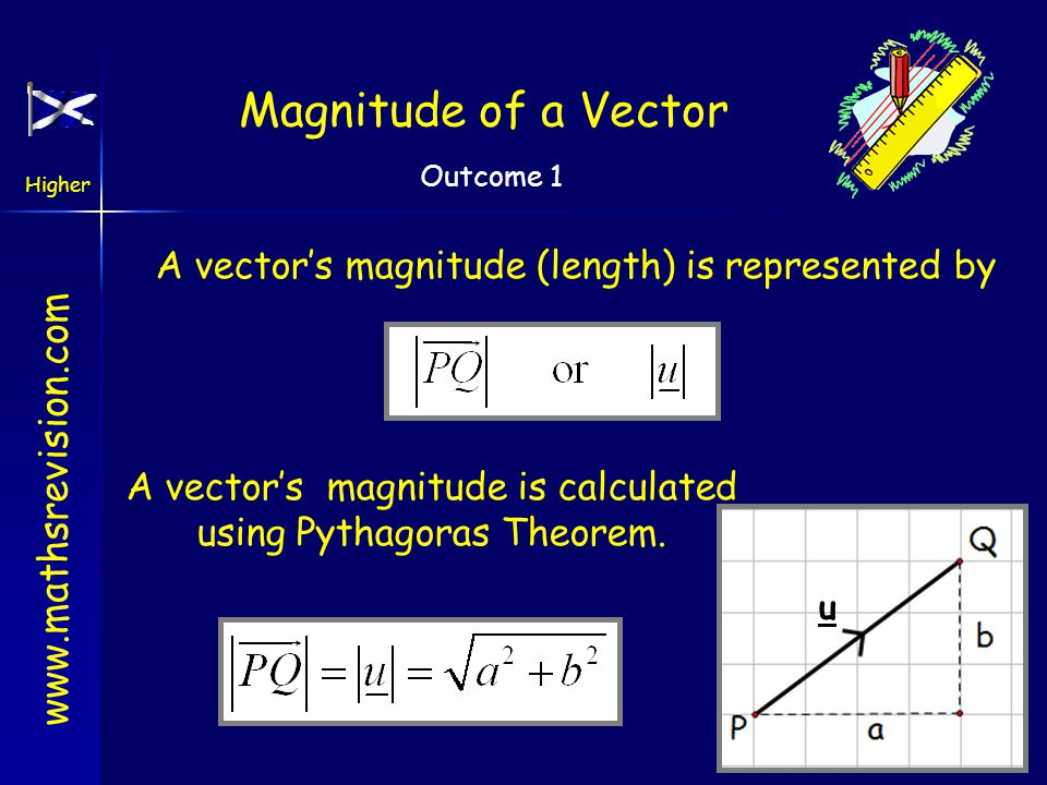 www.mathsrevision.com Higher Outcome 1 Vectors & Scalars A vector may also be represented in component form. w z Also known as column vector