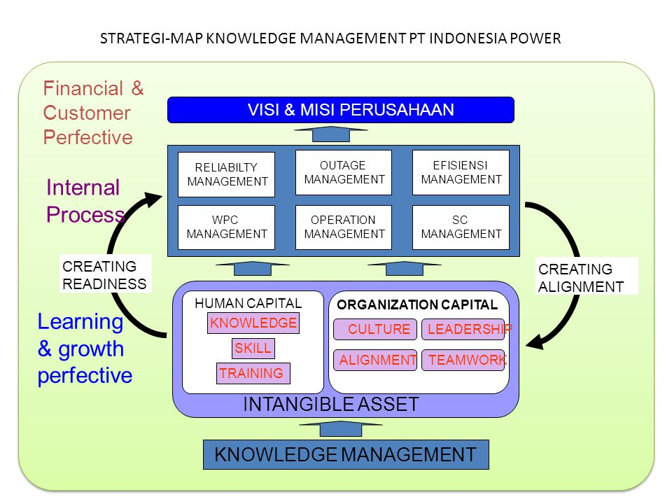 STRATEGI-MAP KNOWLEDGE MANAGEMENT PT INDONESIA POWER RELIABILTY MANAGEMENT OUTAGE MANAGEMENT WPC MANAGEMENT OPERATION MANAGEMENT EFISIENSI MANAGEMENT
