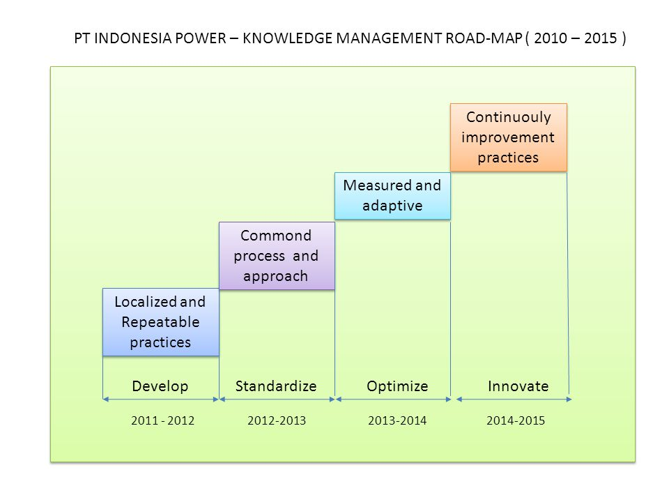 PT INDONESIA POWER – KNOWLEDGE MANAGEMENT ROAD-MAP ( 2010 – 2015 ) Localized and Repeatable practices Commond process and approach Measured and adapti