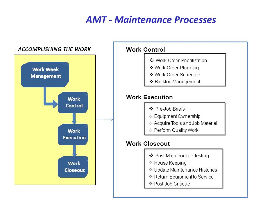ACCOMPLISHING THE WORK AMT - Maintenance Processes Work Week Management Work Execution Work Closeout Work Control  Work Order Prioritization  Work O