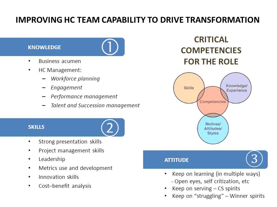 CRITICAL COMPETENCIES FOR THE ROLE Business acumen HC Management: – Workforce planning – Engagement – Performance management – Talent and Succession m