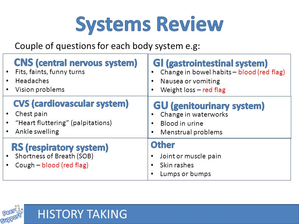Couple of questions for each body system e.g: Fits, faints, funny turns Headaches Vision problems Shortness of Breath (SOB) Cough – blood (red flag) Chest pain Heart fluttering (palpitations) Ankle swelling Change in bowel habits – blood (red flag) Nausea or vomiting Weight loss – red flag Change in waterworks Blood in urine Menstrual problems Joint or muscle pain Skin rashes Lumps or bumps HISTORY TAKING