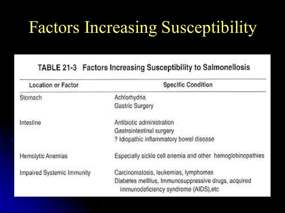 Factors Increasing Susceptibility