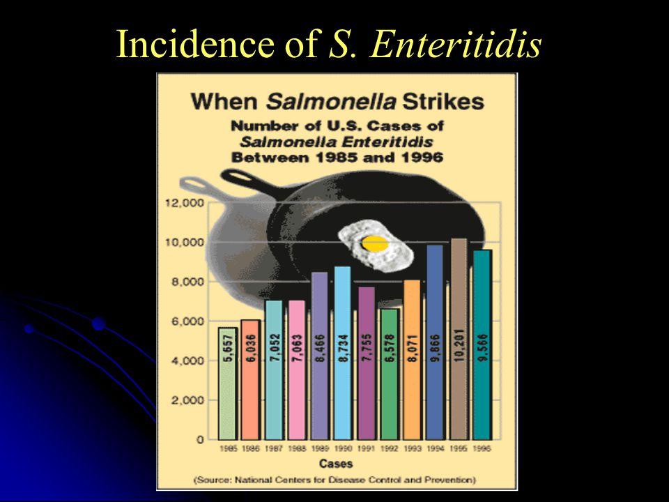 Incidence of S. Enteritidis