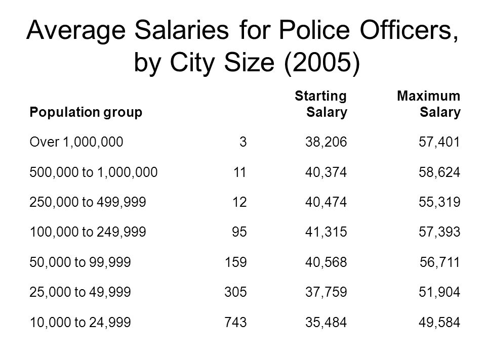 Average Salaries for Police Officers, by City Size (2005) Population group Starting Salary Maximum Salary Over 1,000,000338,20657,401 500,000 to 1,000