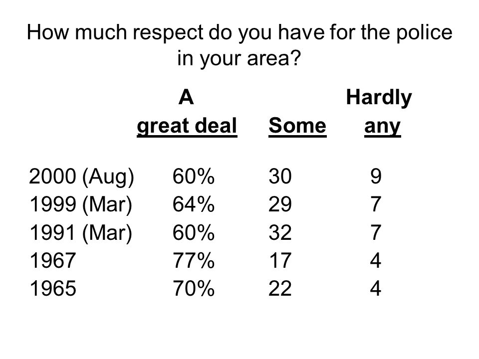 How much respect do you have for the police in your area? A Hardly great dealSomeany 2000 (Aug)60%30 9 1999 (Mar)64%29 7 1991 (Mar)60%32 7 196777%17 4