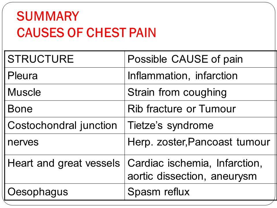 SUMMARY CAUSES OF CHEST PAIN STRUCTUREPossible CAUSE of pain PleuraInflammation, infarction MuscleStrain from coughing BoneRib fracture or Tumour Cost