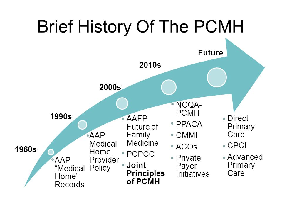 Brief History Of The PCMH AAP Medical Home Records AAP Medical Home Provider Policy AAFP Future of Family Medicine PCPCC Joint Principles of PCMH NCQA- PCMH PPACA CMMI ACOs Private Payer Initiatives Direct Primary Care CPCI Advanced Primary Care 1960s 2000s 2010s Future 1990s