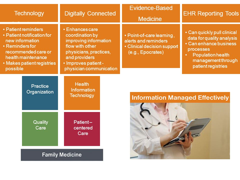 Technology Infrastructure Family Medicine Foundation Digitally Connected Evidence-Based Medicine EHR Reporting Tools Patient reminders Patient notification for new information Reminders for recommended care or health maintenance Makes patient registries possible Can quickly pull clinical data for quality analysis Can enhance business processes Population health management through patient registries Enhances care coordination by improving information flow with other physicians, practices, and providers Improves patient - physician communication Point-of-care learning, alerts and reminders Clinical decision support (e.g., Epocrates) Practice Organization Quality Care Patient – centered Care Health Information Technology