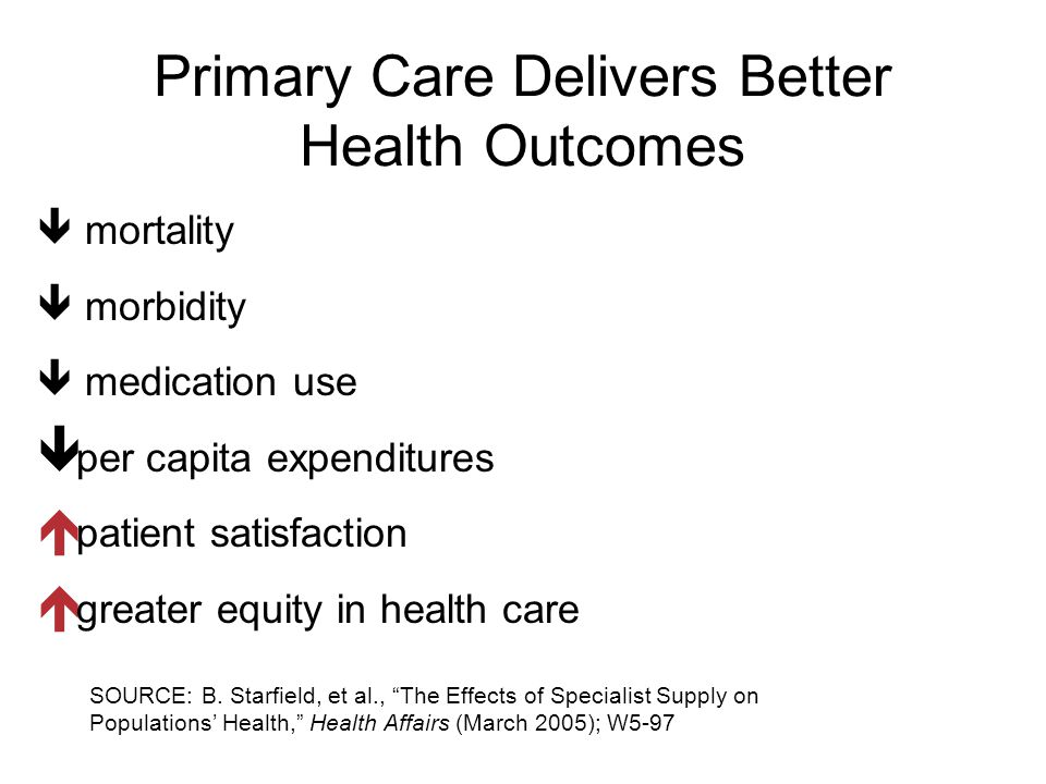 Primary Care Delivers Better Health Outcomes  mortality  morbidity  medication use  per capita expenditures  patient satisfaction  greater equity in health care SOURCE: B.