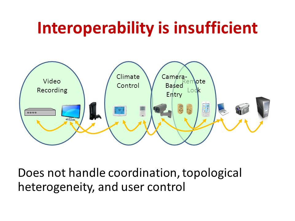 Climate Control Remote Lock Camera- Based Entry Video Recording Interoperability is insufficient Does not handle coordination, topological heterogenei