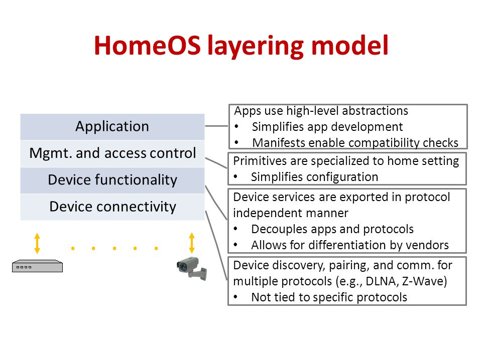 HomeOS layering model Device discovery, pairing, and comm. for multiple protocols (e.g., DLNA, Z-Wave) Not tied to specific protocols Device services