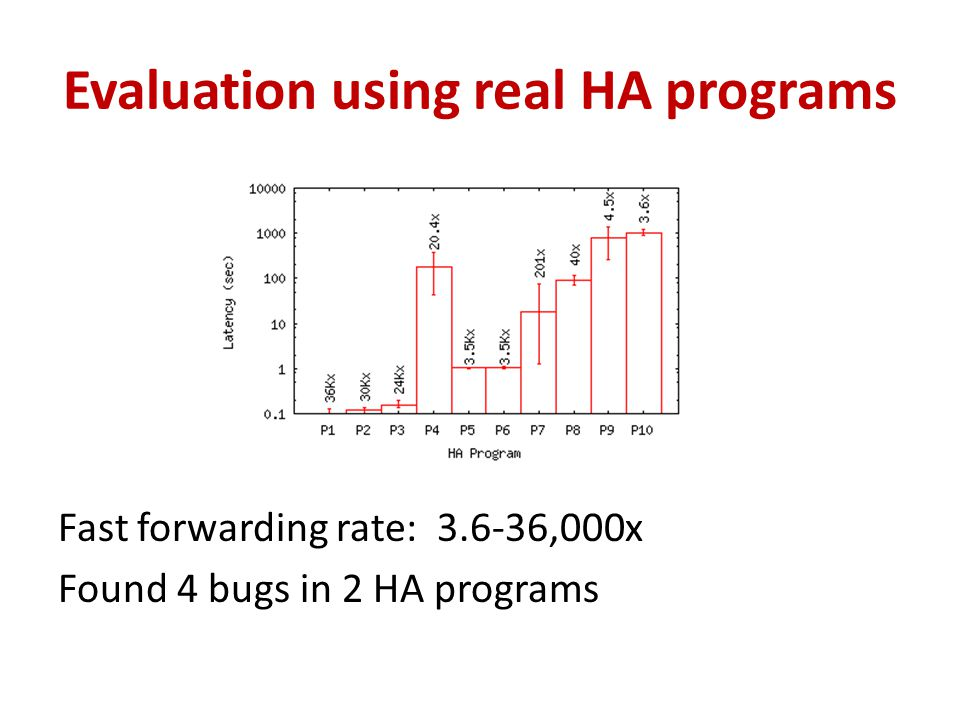 Evaluation using real HA programs Fast forwarding rate: 3.6-36,000x Found 4 bugs in 2 HA programs