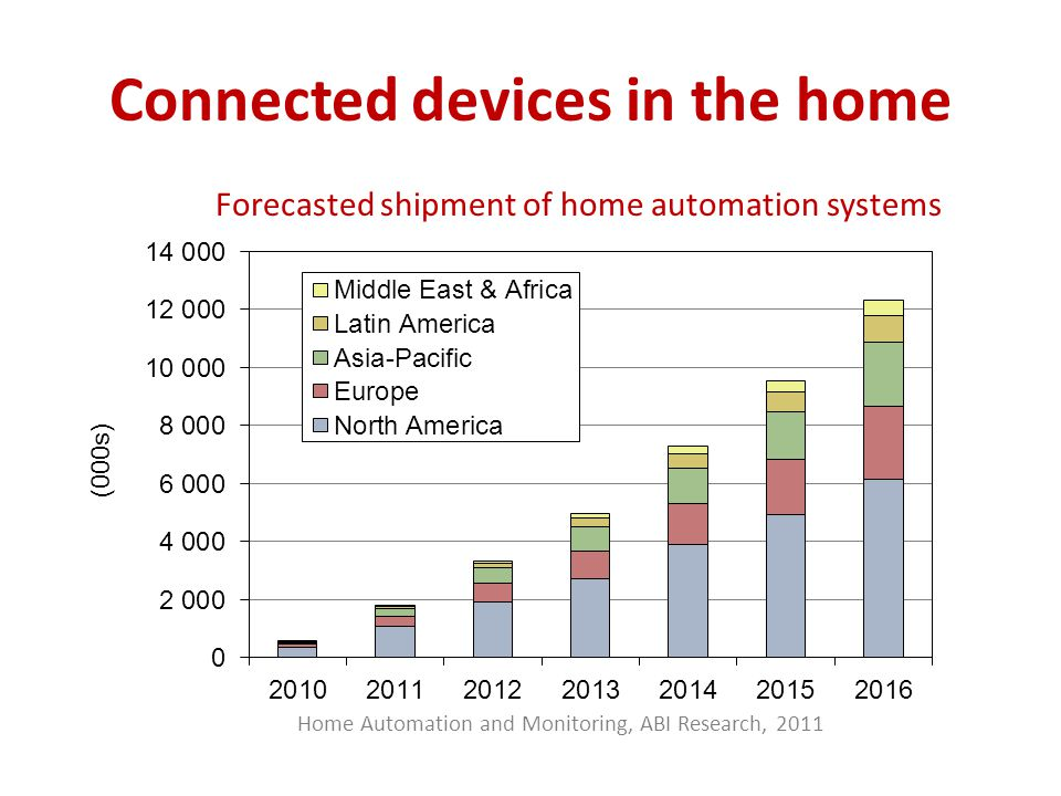 Connected devices in the home Home Automation and Monitoring, ABI Research, 2011 Forecasted shipment of home automation systems