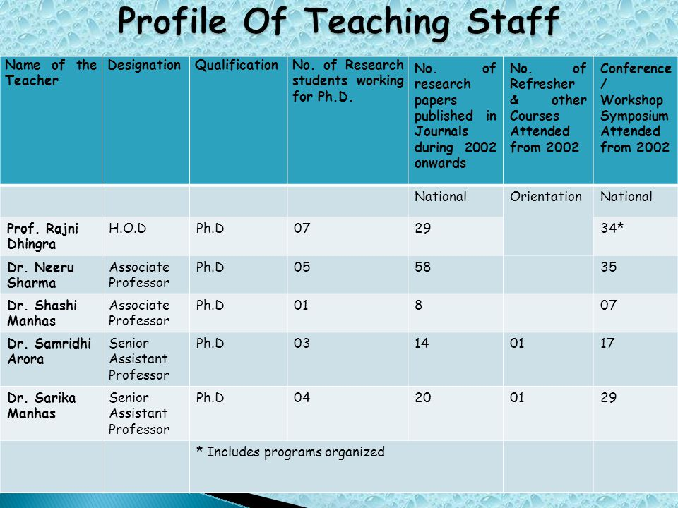 Name of the Teacher DesignationQualificationNo. of Research students working for Ph.D.