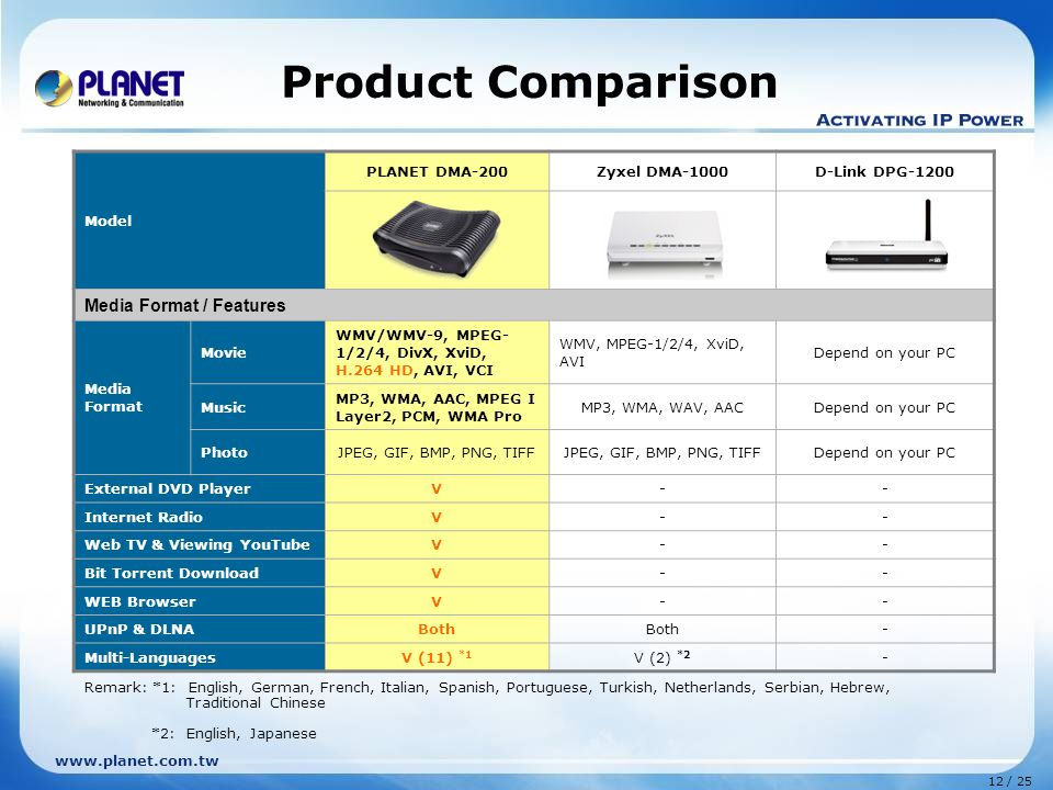 12 / 25 www.planet.com.tw Product Comparison Model PLANET DMA-200Zyxel DMA-1000D-Link DPG-1200 Media Format / Features Media Format Movie WMV/WMV-9, MPEG- 1/2/4, DivX, XviD, H.264 HD, AVI, VCI WMV, MPEG-1/2/4, XviD, AVI Depend on your PC Music MP3, WMA, AAC, MPEG I Layer2, PCM, WMA Pro MP3, WMA, WAV, AACDepend on your PC PhotoJPEG, GIF, BMP, PNG, TIFF Depend on your PC External DVD PlayerV-- Internet RadioV-- Web TV & Viewing YouTubeV-- Bit Torrent DownloadV-- WEB BrowserV-- UPnP & DLNABoth - Multi-LanguagesV (11) *1 V (2) *2 - Remark: *1: English, German, French, Italian, Spanish, Portuguese, Turkish, Netherlands, Serbian, Hebrew, Traditional Chinese *2: English, Japanese