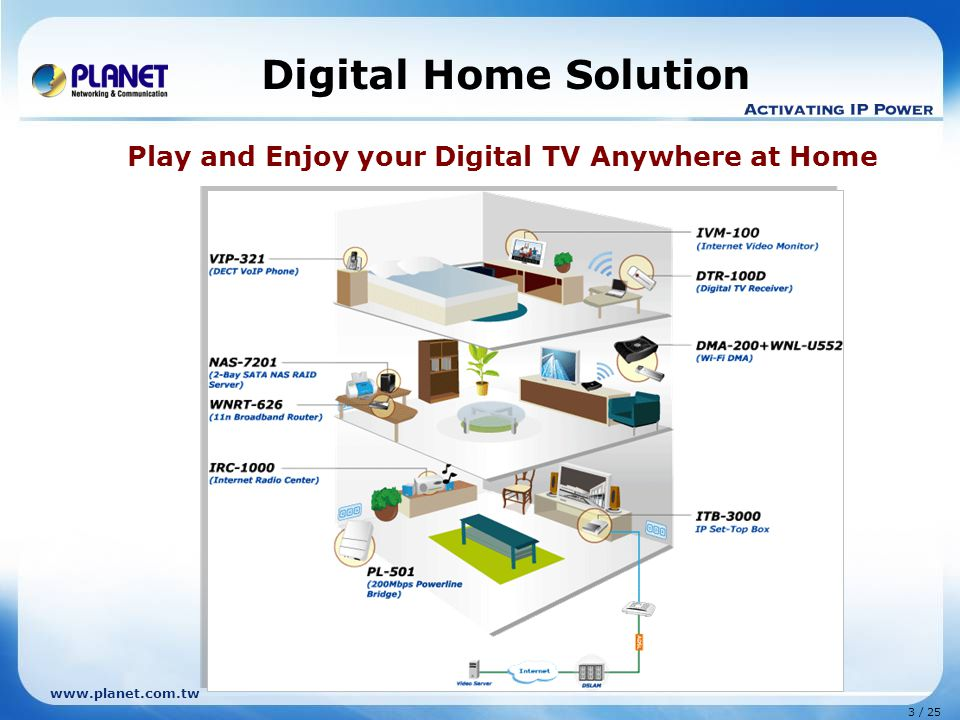 3 / 25 www.planet.com.tw Digital Home Solution Play and Enjoy your Digital TV Anywhere at Home