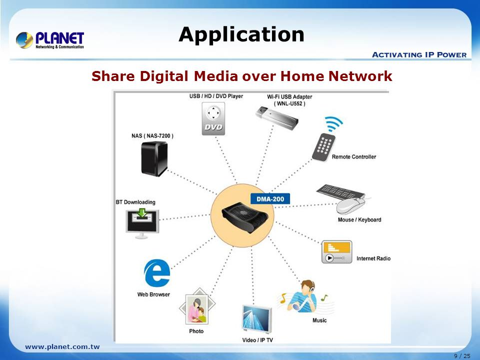9 / 25 www.planet.com.tw Application Share Digital Media over Home Network
