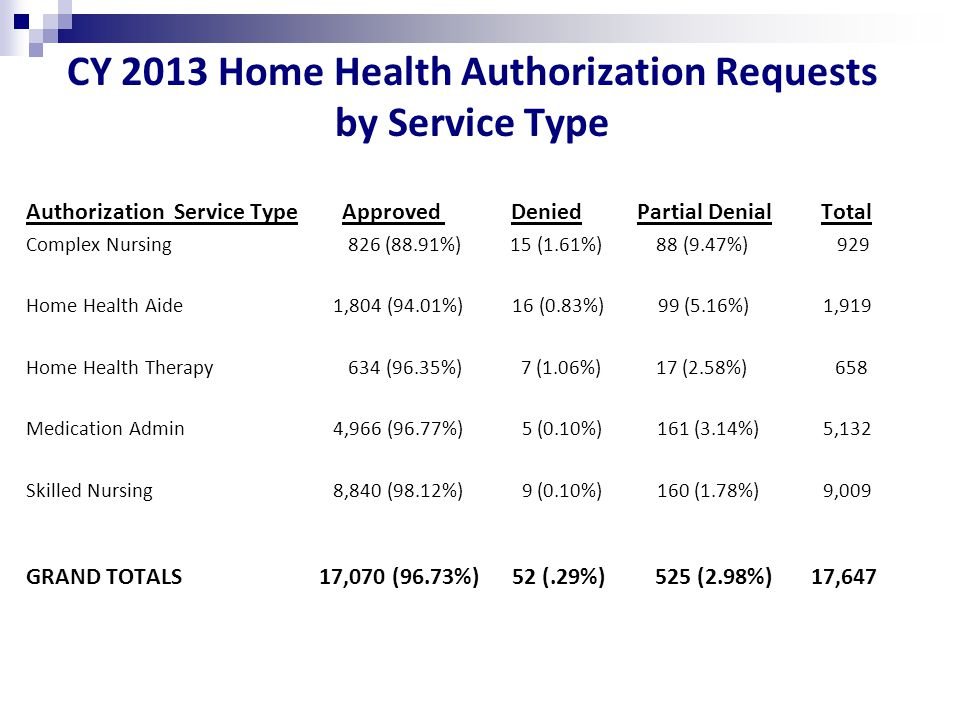 CY 2013 Home Health Authorization Requests by Service Type Authorization Service Type Approved Denied Partial Denial Total Complex Nursing 826 (88.91%) 15 (1.61%) 88 (9.47%) 929 Home Health Aide 1,804 (94.01%) 16 (0.83%) 99 (5.16%) 1,919 Home Health Therapy 634 (96.35%) 7 (1.06%) 17 (2.58%) 658 Medication Admin 4,966 (96.77%) 5 (0.10%) 161 (3.14%) 5,132 Skilled Nursing 8,840 (98.12%) 9 (0.10%) 160 (1.78%) 9,009 GRAND TOTALS 17,070 (96.73%) 52 (.29%) 525 (2.98%) 17,647
