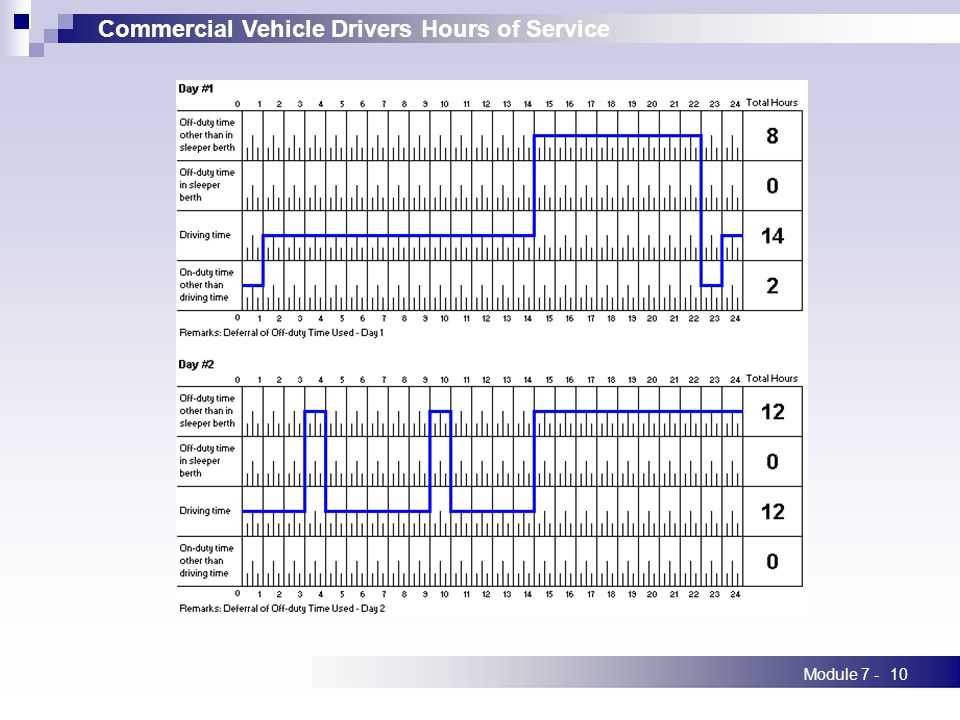 Commercial Vehicle Drivers Hours of Service Module 7 -10