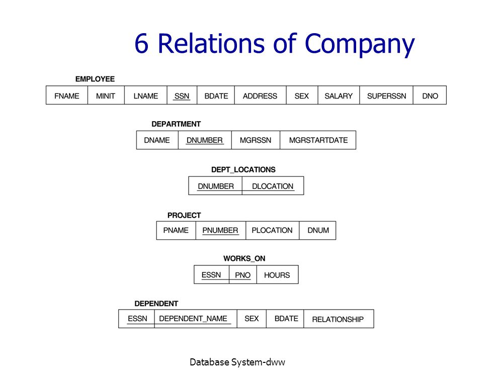 6 Relations of Company