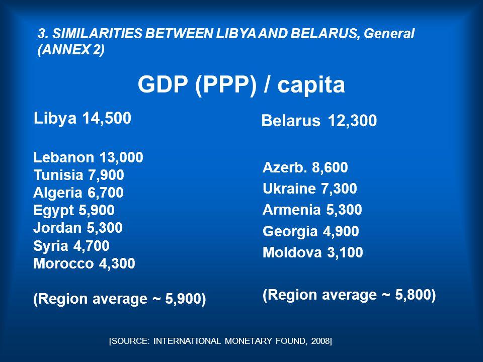 GDP (PPP) / capita Belarus 12,300 Azerb.