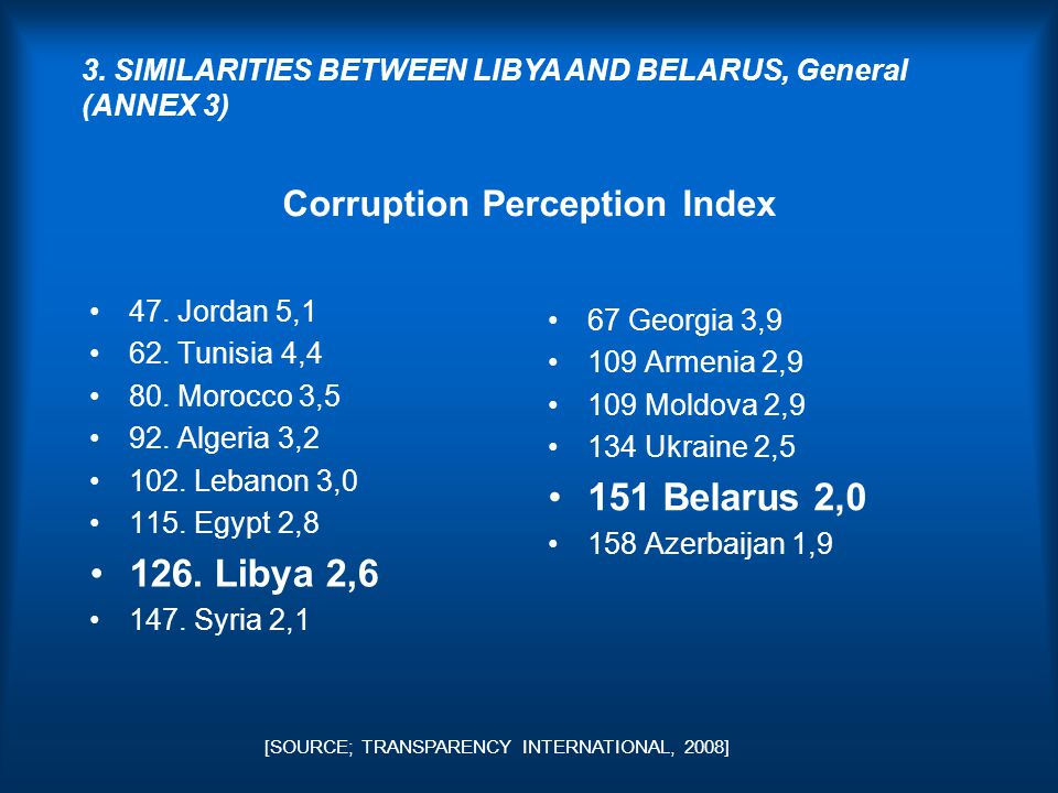 Corruption Perception Index 47. Jordan 5,1 62. Tunisia 4,4 80.